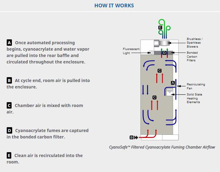 cyanosafe diagram