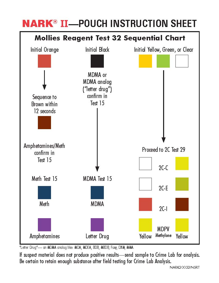 Molllies Sequential Chart